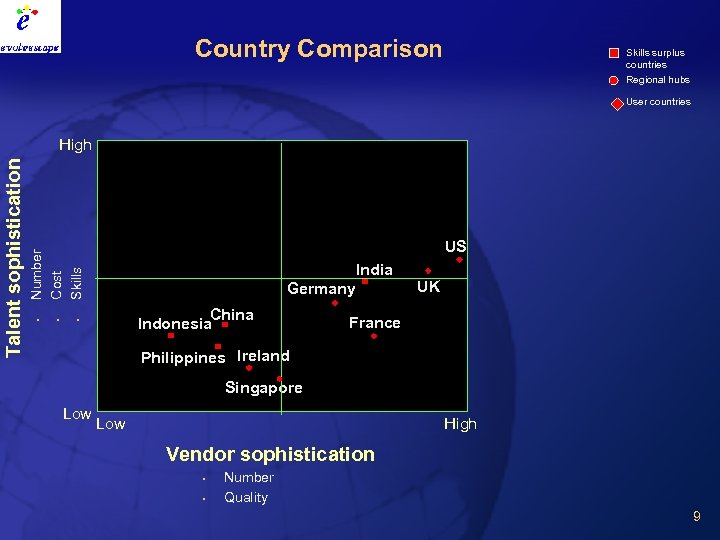 Country Comparison Skills surplus countries Regional hubs User countries US India Germany China Indonesia