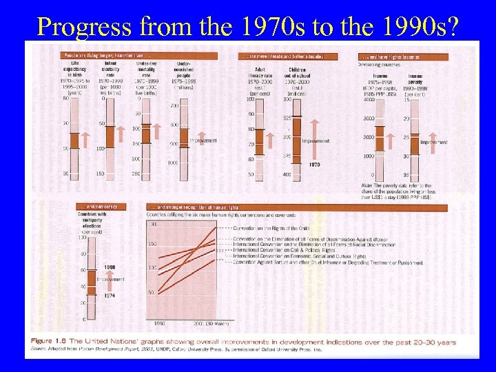 Progress from the 1970 s to the 1990 s?