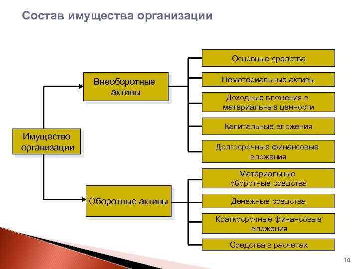 Состав имущества организации Основные средства Внеоборотные активы Нематериальные активы Доходные вложения в материальные ценности