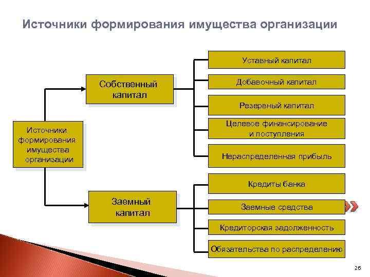 Источники формирования имущества организации Уставный капитал Собственный капитал Добавочный капитал Резервный капитал Целевое финансирование