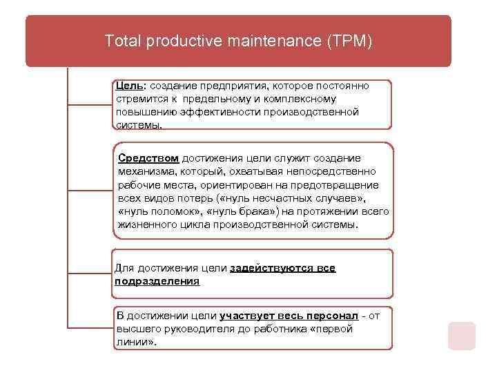 Total productive maintenance (ТРМ) Цель: создание предприятия, которое постоянно стремится к предельному и комплексному