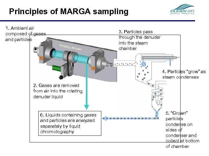 Principles of MARGA sampling 1. Ambient air composed of gases and particles Rotatin g