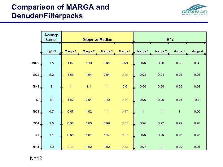 Comparison of MARGA and Denuder/Filterpacks Average Conc. Slope vs Median R^2 ug/m 3 Marga