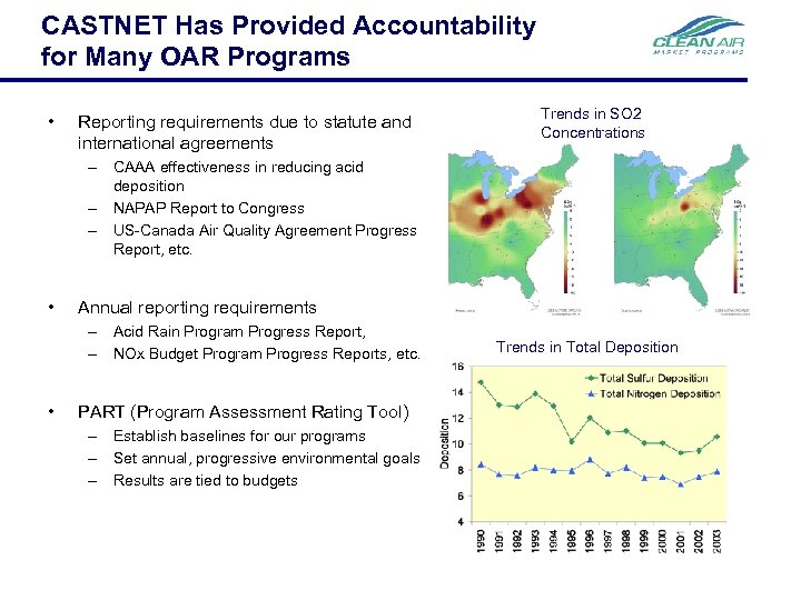 CASTNET Has Provided Accountability for Many OAR Programs • Reporting requirements due to statute