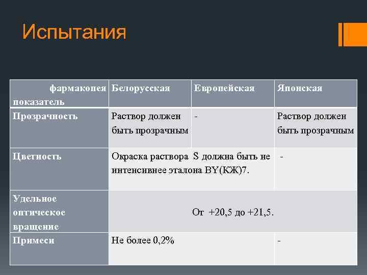 Испытания фармакопея Белорусская Европейская показатель Прозрачность Раствор должен - быть прозрачным Цветность Удельное оптическое