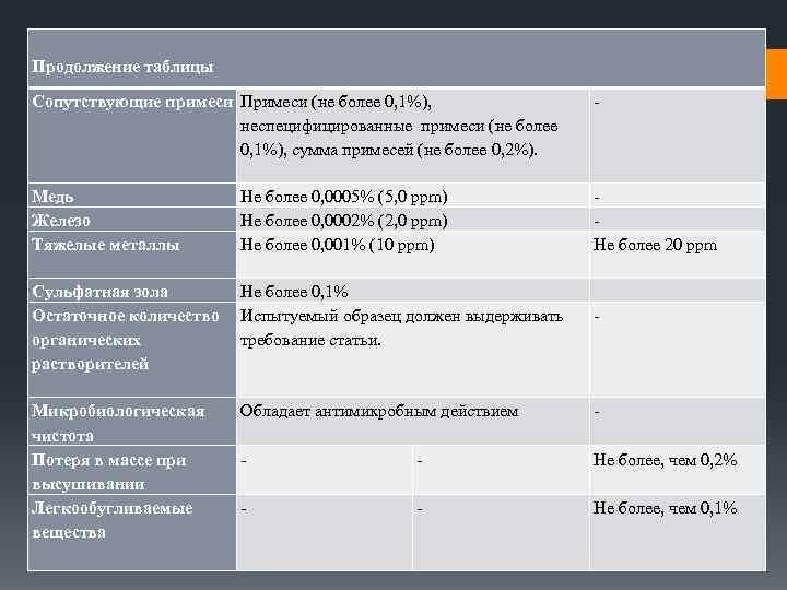 Продолжение таблицы Сопутствующие примеси Примеси (не более 0, 1%), неспецифицированные примеси (не более