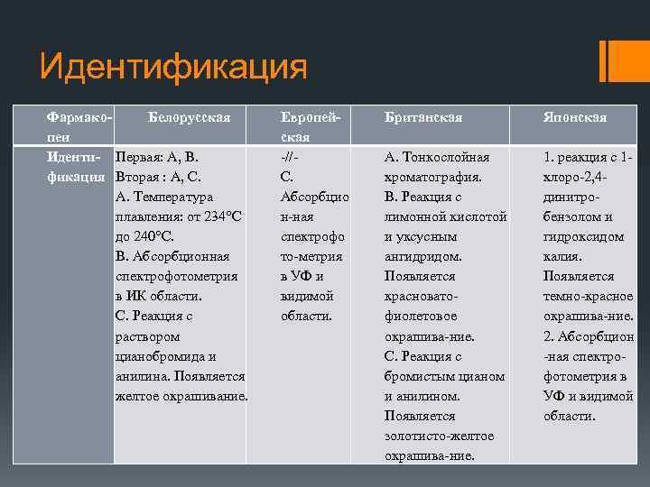 Идентификация Фармако. Белорусская пеи Иденти- Первая: А, В. фикация Вторая : А, С. А.