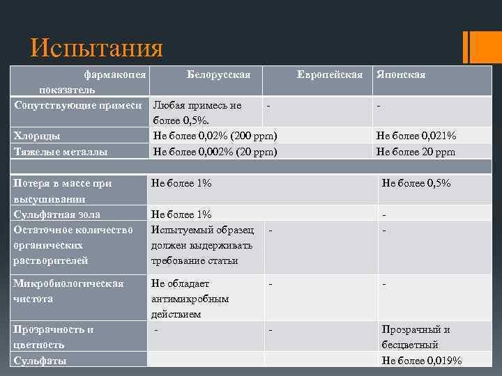 Испытания фармакопея Белорусская показатель Сопутствующие примеси Любая примесь не более 0, 5%. Хлориды Не