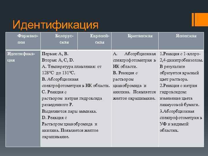 Идентификация Фармакопеи Идентификация Белорусская Европейская Первая: А, В. Вторая: А, С, D. А. Температура