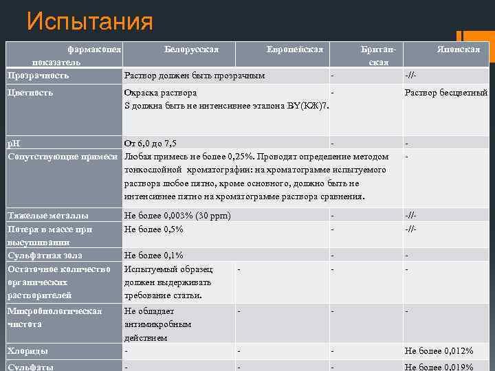 Испытания фармакопея Белорусская Европейская показатель Прозрачность Раствор должен быть прозрачным Цветность Британская Окраска раствора
