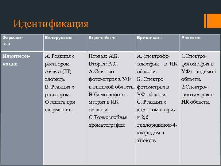 Идентификация Фармакопеи Белорусская Европейская Британская Японская Идентификация А. Реакция с раствором железа (III) хлорида.