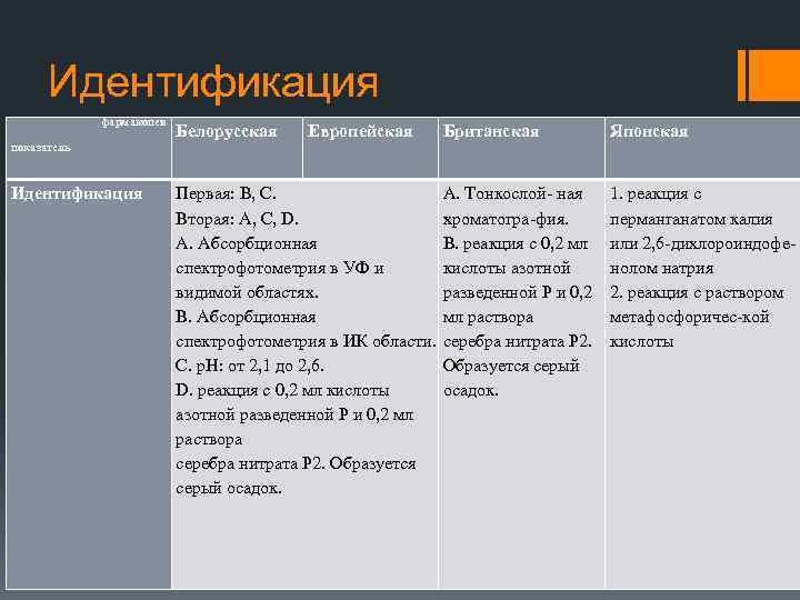 Идентификация фармакопея показатель Идентификация Белорусская Европейская Первая: B, C. Вторая: A, C, D. А.