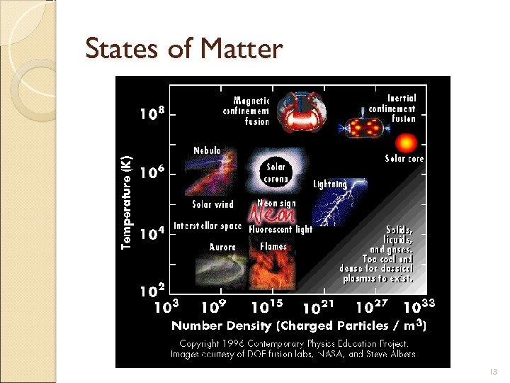 States of Matter 13