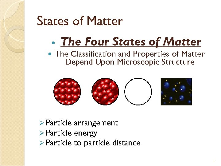 States of Matter The Four States of Matter The Classification and Properties of Matter