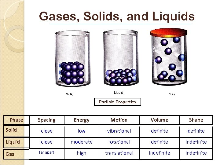 Gases, Solids, and Liquids Particle Properties Phase Spacing Energy Motion Volume Shape Solid close