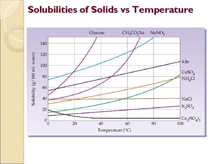 Solubilities of Solids vs Temperature