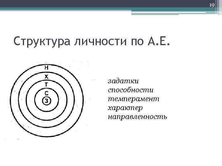 19 Структура личности по А. Е. задатки способности темперамент характер направленность