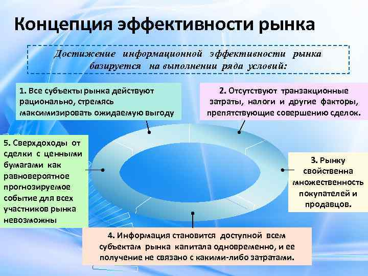 Концепция эффективности рынка Достижение информационной эффективности рынка базируется на выполнении ряда условий: 1. Все