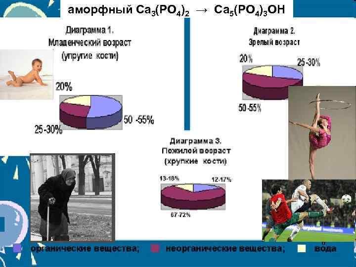 аморфный Ca 3(PO 4)2 → Ca 5(PO 4)3 OH