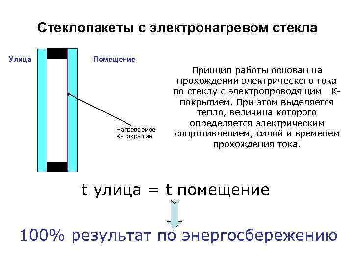 Стеклопакеты с электронагревом стекла Улица Помещение Нагреваемое K-покрытие Принцип работы основан на прохождении электрического