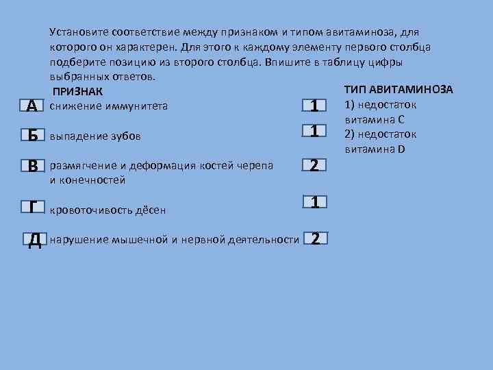 А Б В Установите соответствие между признаком и типом авитаминоза, для которого он характерен.