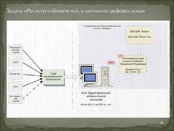Задача «Регистр избирателей, участников референдума» 16