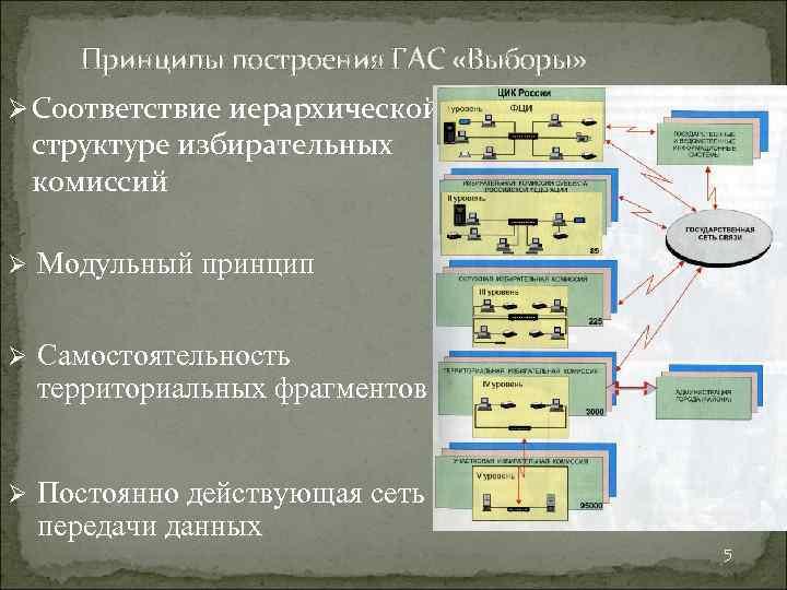 Принципы построения ГАС «Выборы» Ø Соответствие иерархической структуре избирательных комиссий Ø Модульный принцип Ø