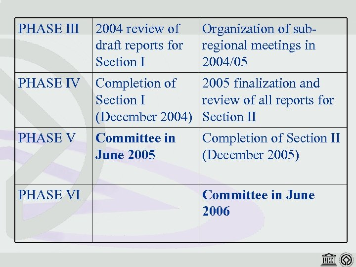 PHASE III 2004 review of draft reports for Section I PHASE IV Completion of