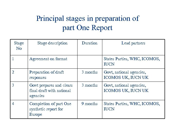 Principal stages in preparation of part One Report Stage No Stage description Duration Lead
