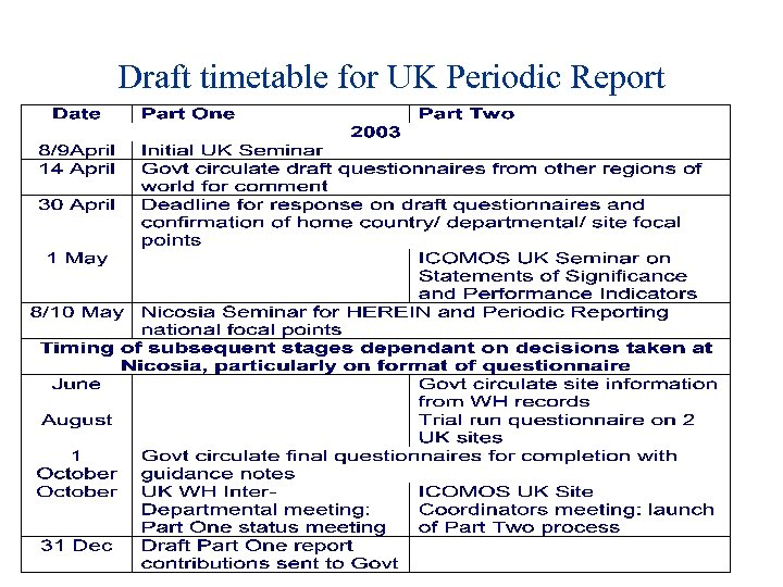 Draft timetable for UK Periodic Report