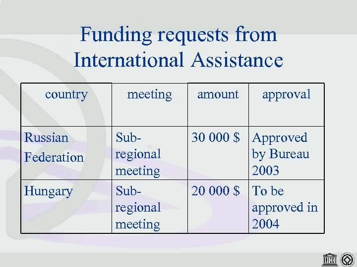 Funding requests from International Assistance country Russian Federation Hungary meeting Subregional meeting amount approval