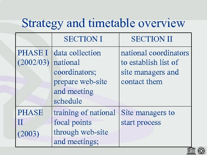 Strategy and timetable overview SECTION I PHASE I data collection (2002/03) national coordinators; prepare