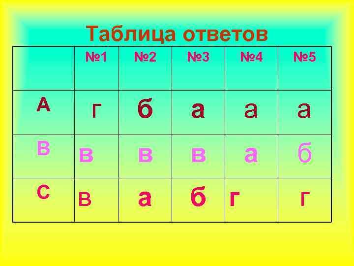 Таблица ответов № 1 № 2 № 3 № 4 № 5 г б