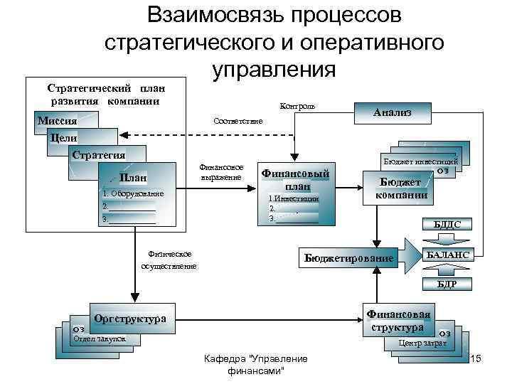 Взаимосвязь процессов стратегического и оперативного управления Стратегический план развития компании Миссия Контроль Соответствие Цели