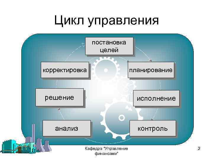 Цикл управления постановка целей корректировка решение планирование исполнение анализ контроль Кафедра