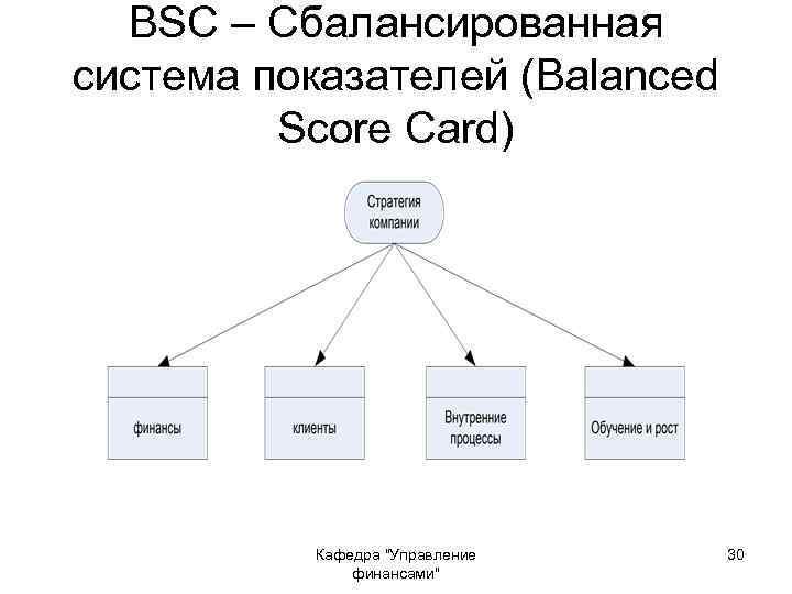 BSC – Сбалансированная система показателей (Balanced Score Card) Кафедра