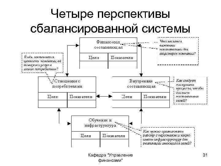 Четыре перспективы сбалансированной системы Кафедра