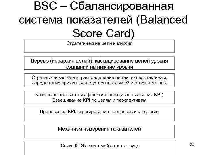 BSC – Сбалансированная система показателей (Balanced Score Card) Стратегические цели и миссия Дерево (иерархия