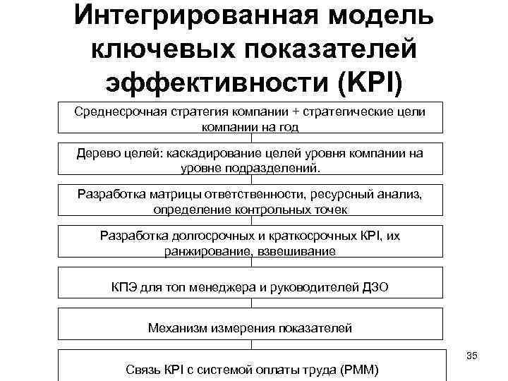 Интегрированная модель ключевых показателей эффективности (KPI) Среднесрочная стратегия компании + стратегические цели компании на