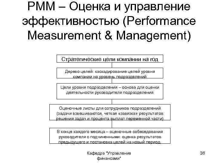 PMM – Оценка и управление эффективностью (Performance Measurement & Management) Стратегические цели компании на