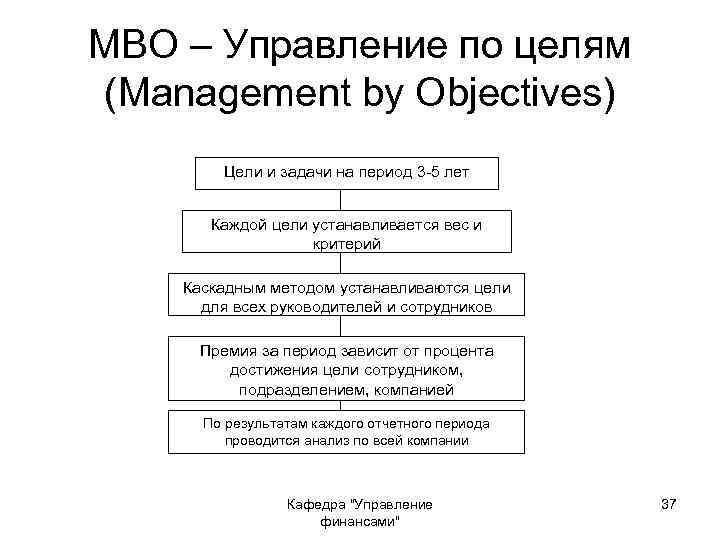 МВО – Управление по целям (Management by Objectives) Цели и задачи на период 3