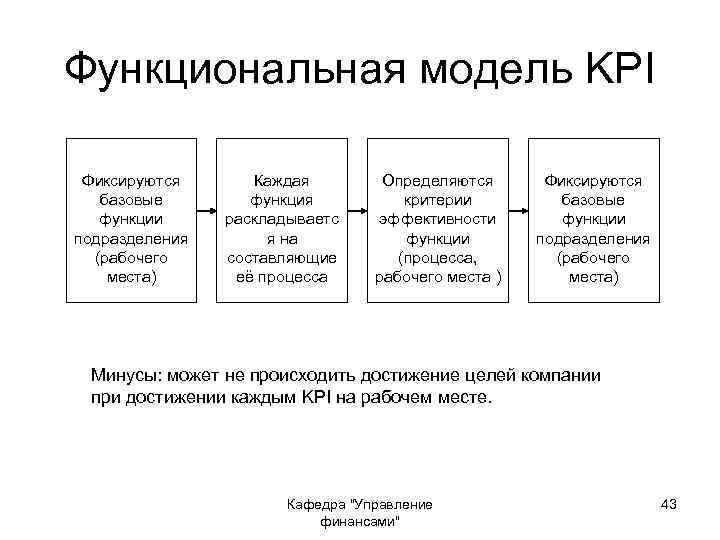Функциональная модель KPI Фиксируются базовые функции подразделения (рабочего места) Каждая функция раскладываетс я на