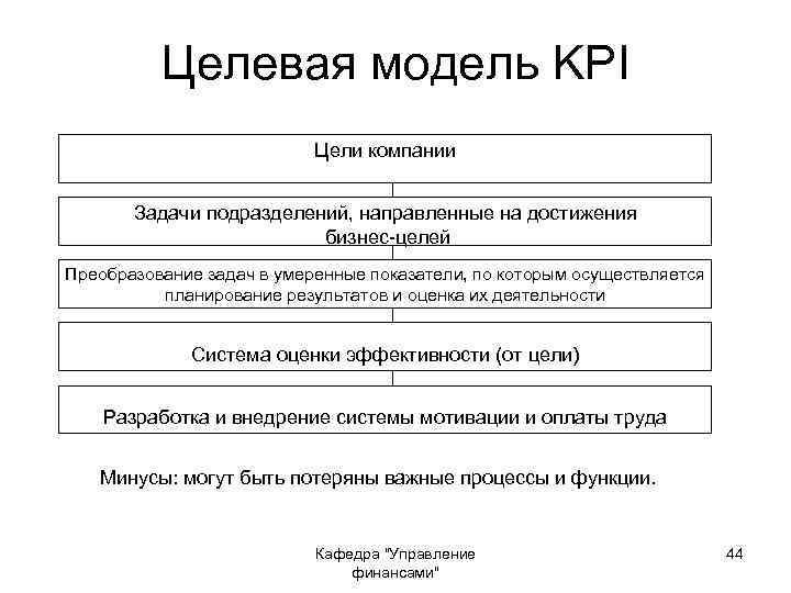 Целевая модель KPI Цели компании Задачи подразделений, направленные на достижения бизнес-целей Преобразование задач в
