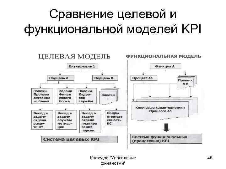 Сравнение целевой и функциональной моделей KPI Кафедра