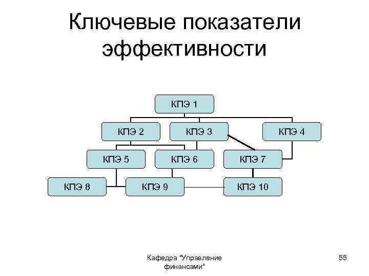 Ключевые показатели эффективности КПЭ 1 КПЭ 2 КПЭ 3 КПЭ 5 КПЭ 8 КПЭ