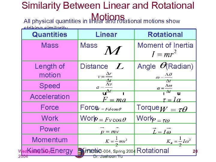 Similarity Between Linear and Rotational Motions All physical quantities in linear and rotational motions