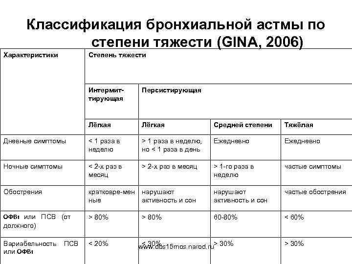 Классификация бронхиальной астмы по степени тяжести (GINA, 2006) Характеристики Степень тяжести Интермиттирующая Персистирующая Лёгкая