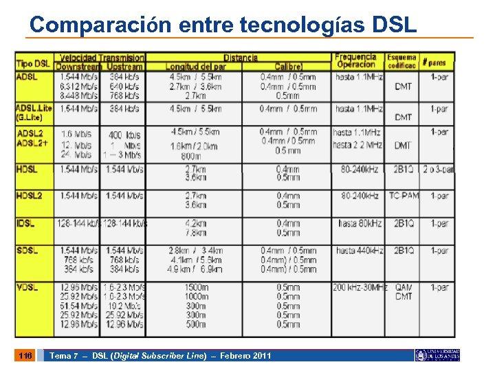 Comparación entre tecnologías DSL 116 Tema 7 – DSL (Digital Subscriber Line) – Febrero