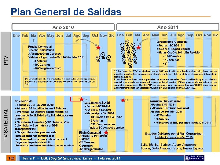 Plan General de Salidas 132 Tema 7 – DSL (Digital Subscriber Line) – Febrero