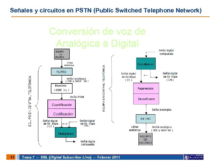 EQUIPO EN CENTRAL TELEFÓNICA Señales y circuitos en PSTN (Public Switched Telephone Network) 13